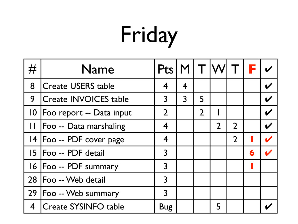 Friday # Name Pts M T W T F ✔ 8 Create USERS ta...