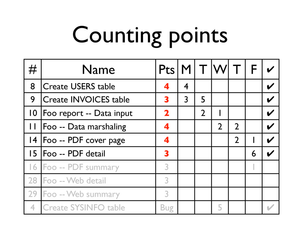 Counting points # Name Pts M T W T F ✔ 8 Create...