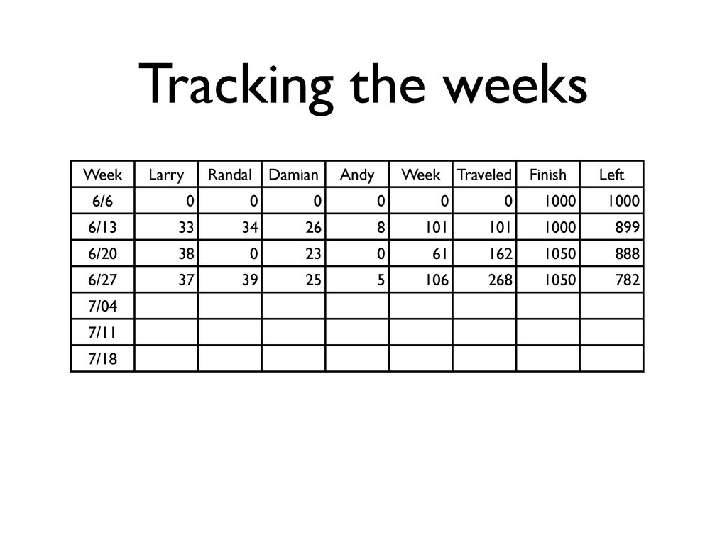 Tracking the weeks Week Larry Randal Damian And...