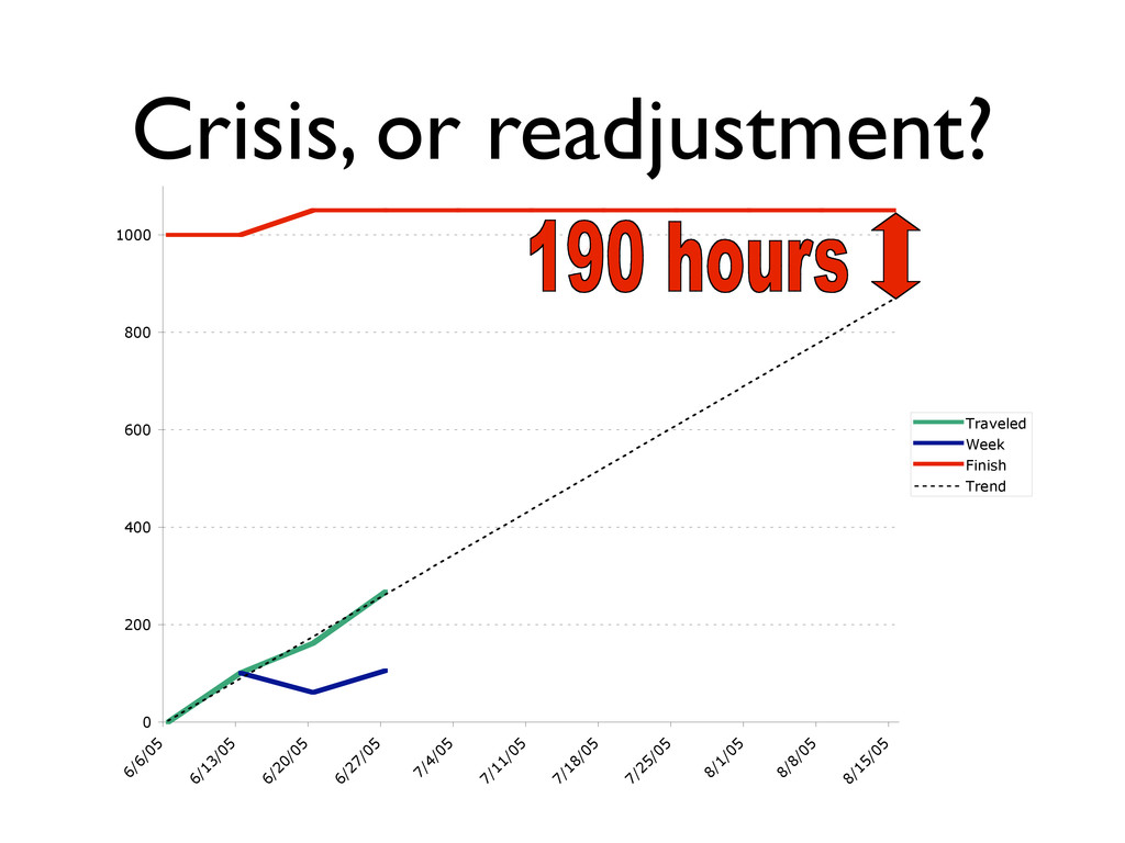Crisis, or readjustment? 0 200 400 600 800 1000...