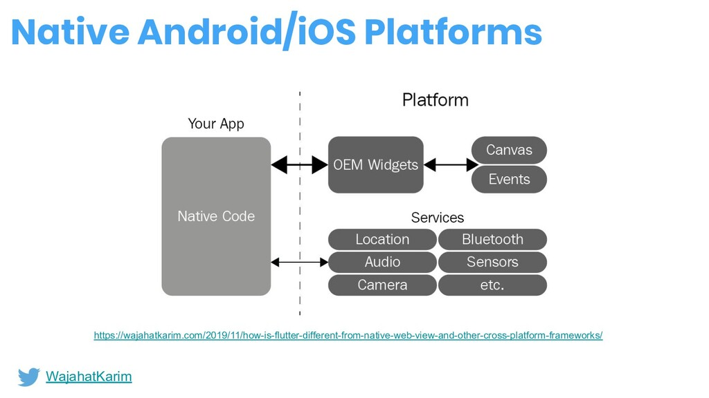 Native Android/iOS Platforms WajahatKarim https...