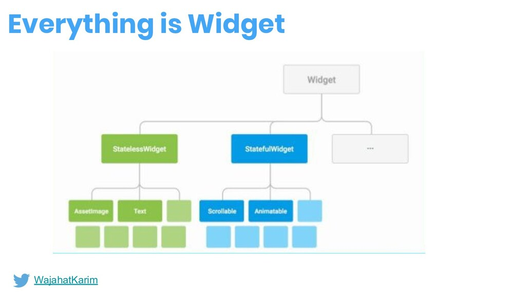 Everything is Widget WajahatKarim