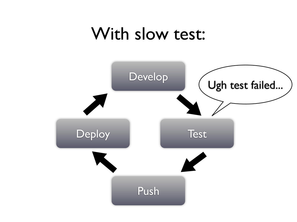 Develop Test Push Deploy With slow test: Ugh te...
