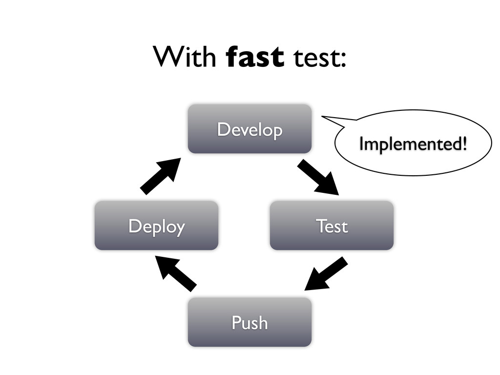 Develop Test Push Deploy With fast test: Implem...