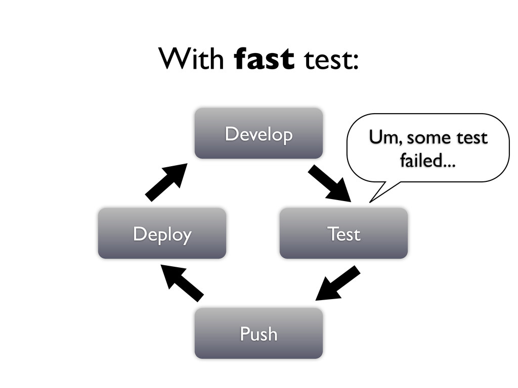 Develop Test Push Deploy With fast test: Um, so...