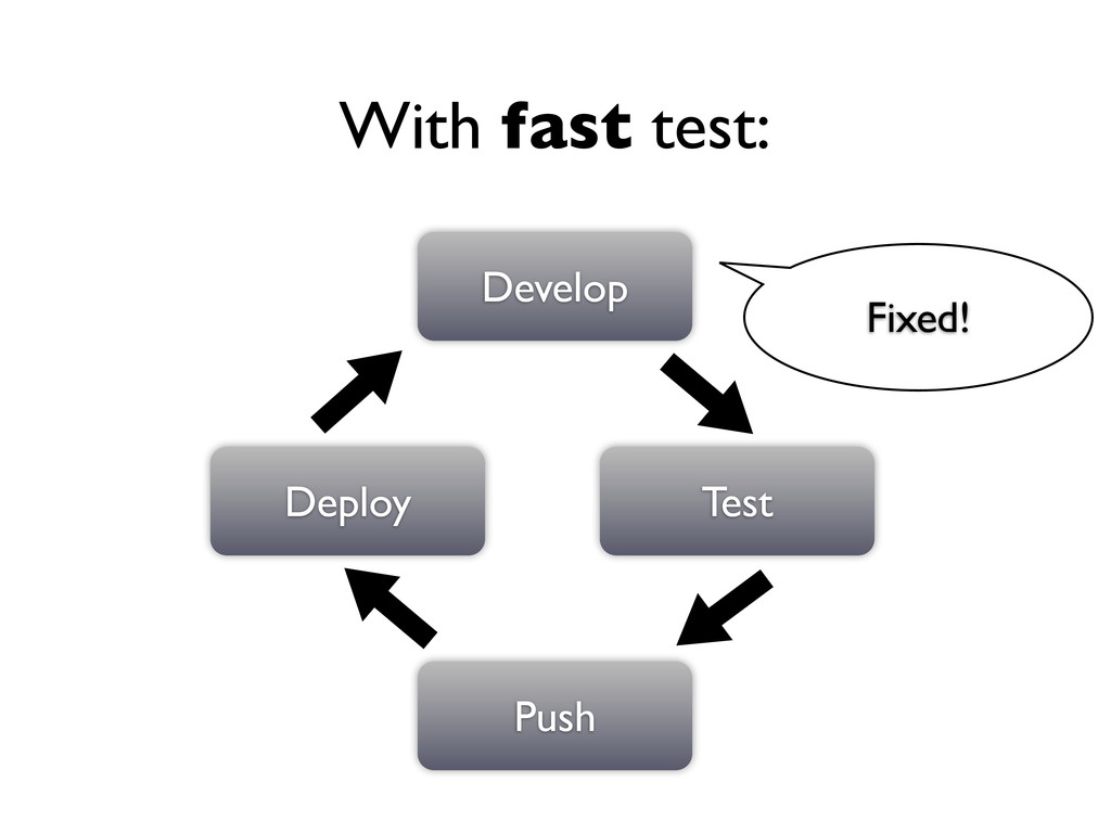 Develop Test Push Deploy Fixed! With fast test: