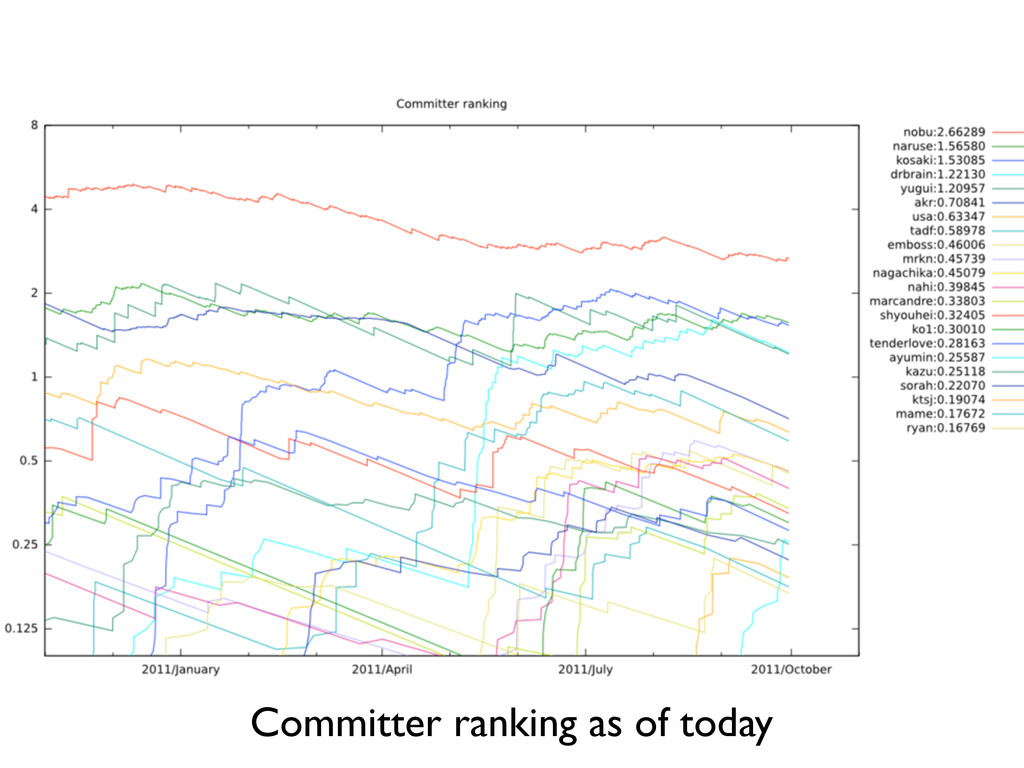 Committer ranking as of today