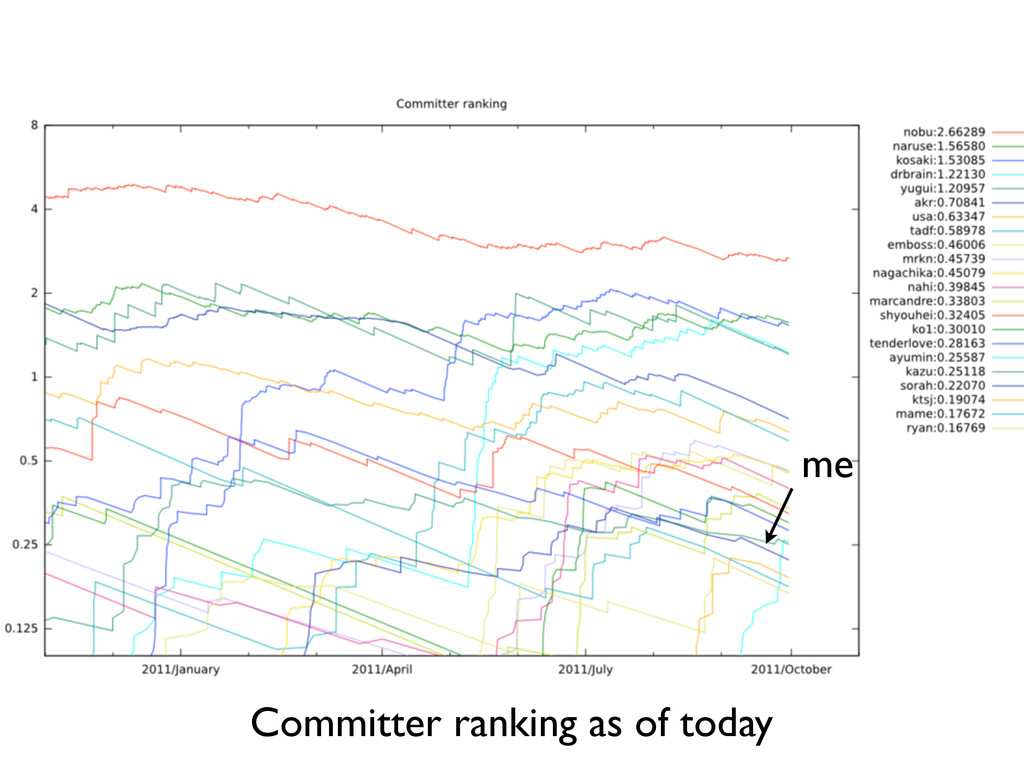 Committer ranking as of today me
