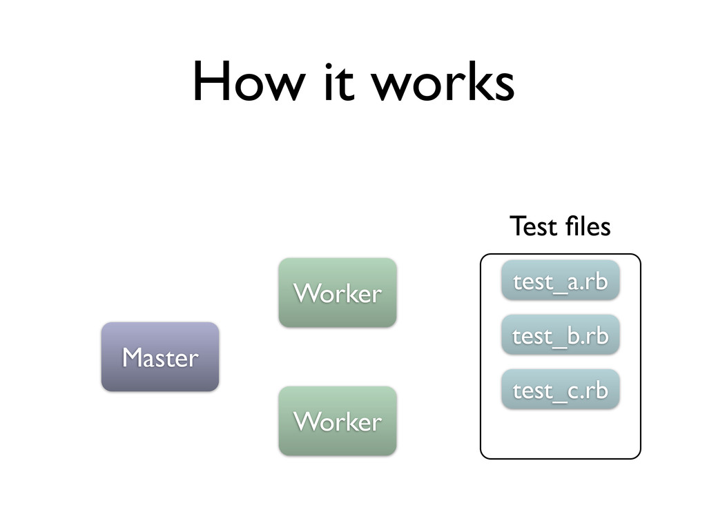 How it works Master Worker Worker Test files tes...