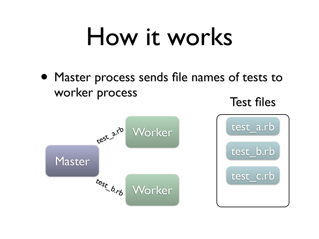 How it works • Master process sends file names o...