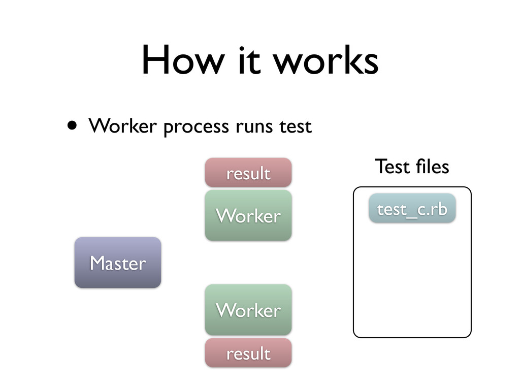 How it works • Worker process runs test Master ...