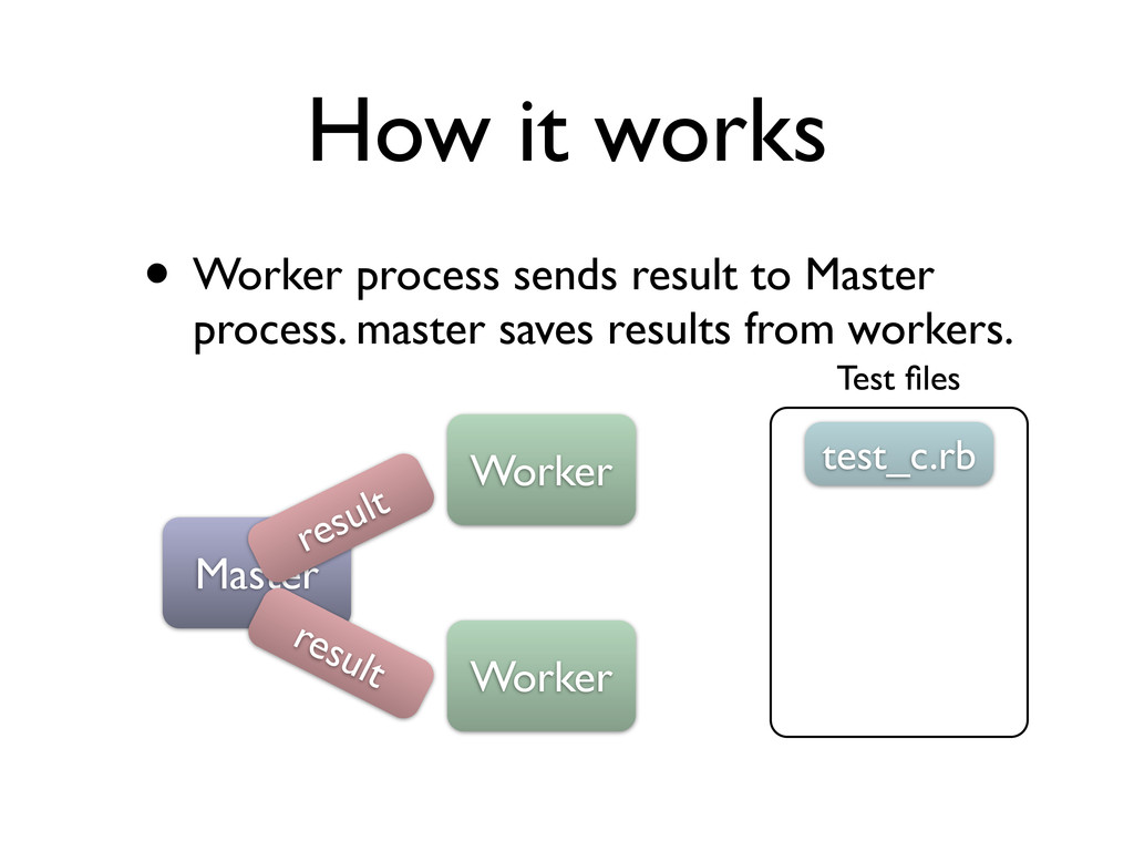 How it works • Worker process sends result to M...