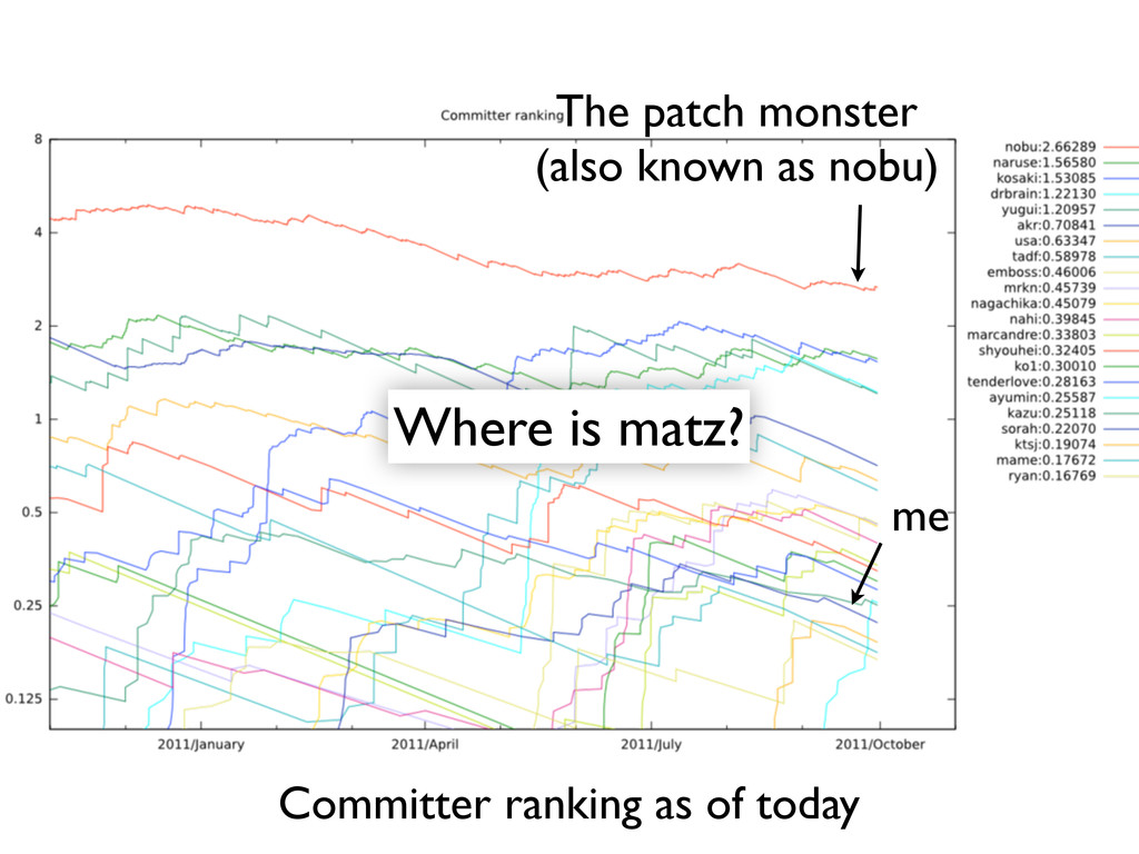 Committer ranking as of today me The patch mons...