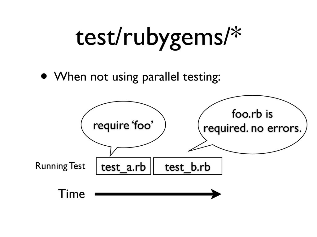 test/rubygems/* • When not using parallel testi...