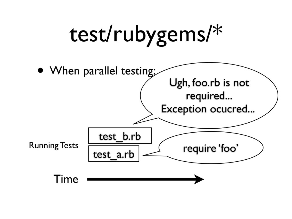 test/rubygems/* • When parallel testing: Time t...