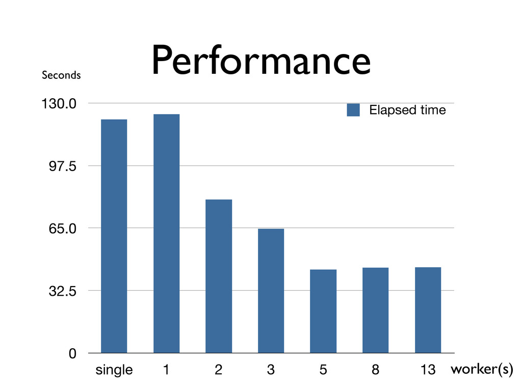Performance 0 32.5 65.0 97.5 130.0 single 1 2 3...