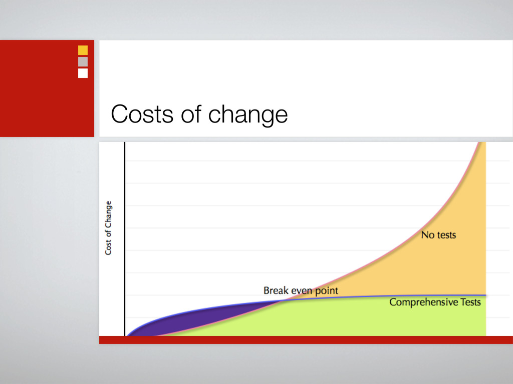 Costs of change