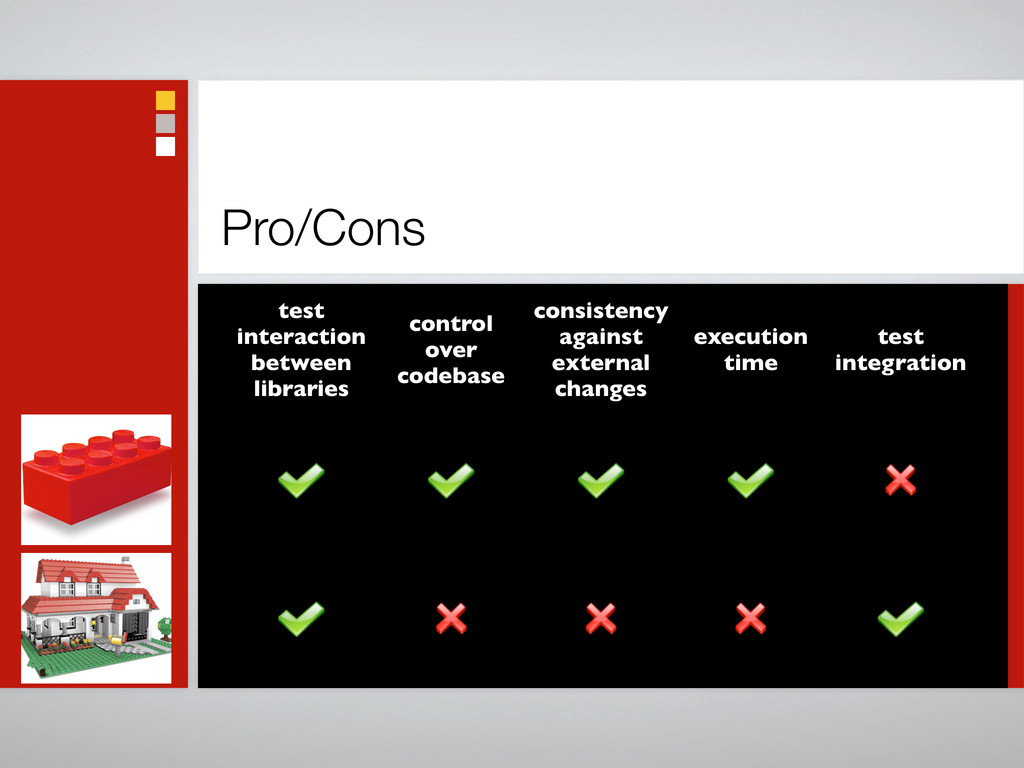 Pro/Cons test interaction between libraries con...
