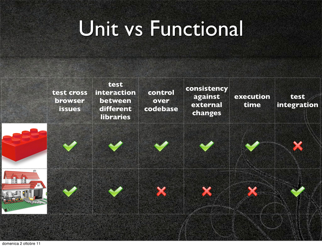 Unit vs Functional test cross browser issues te...