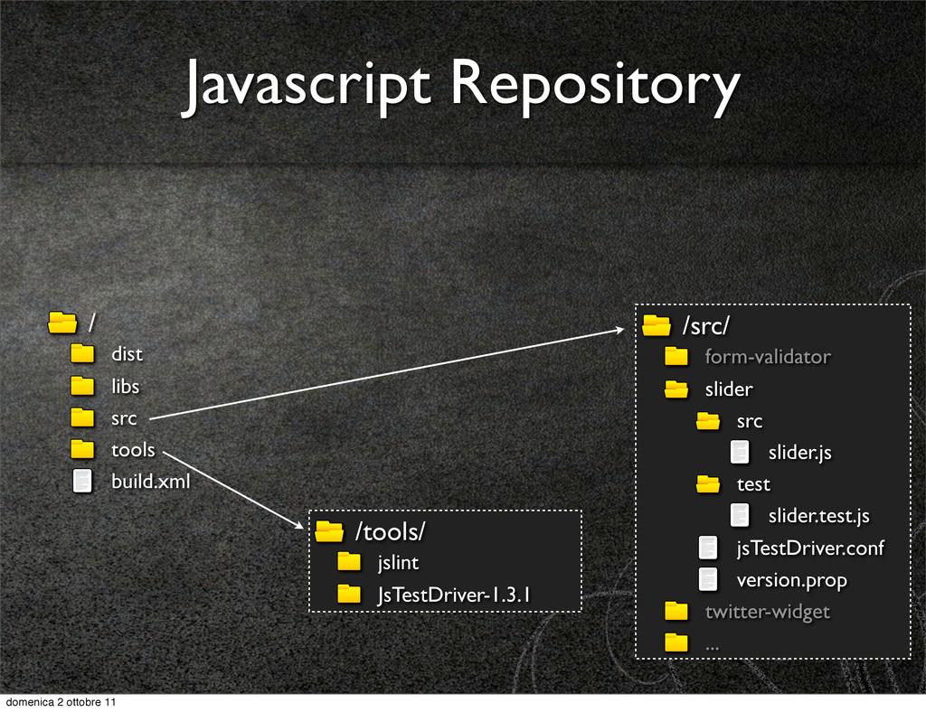 / dist libs src tools build.xml Javascript Repo...