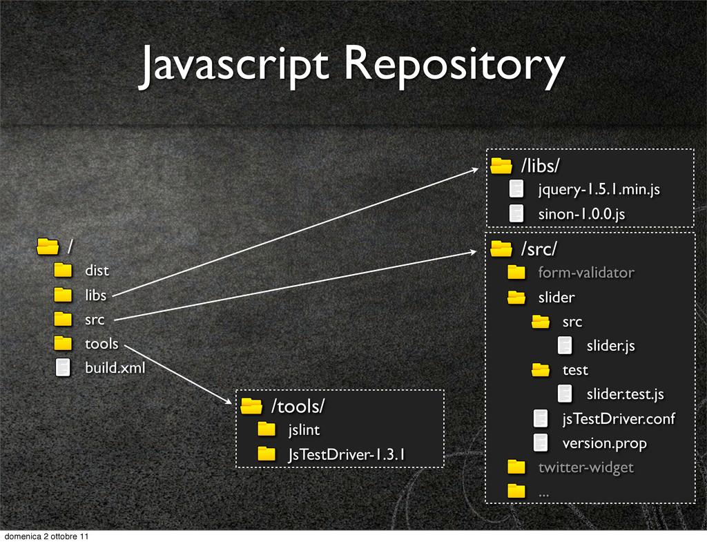 /libs/ jquery-1.5.1.min.js sinon-1.0.0.js / dis...