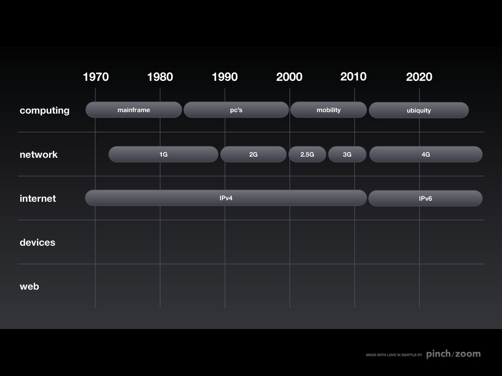 computing network internet devices web 2010 200...