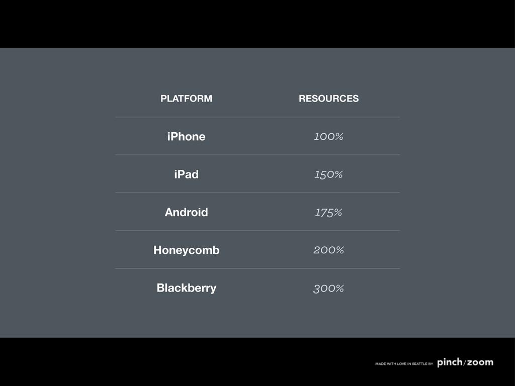 PLATFORM RESOURCES iPhone 100% iPad 150% Androi...