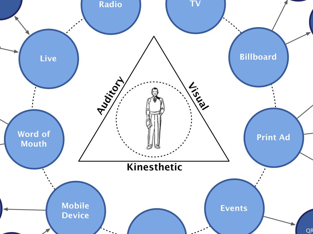 Events TV Billboard Radio Live Auditory Kinesth...