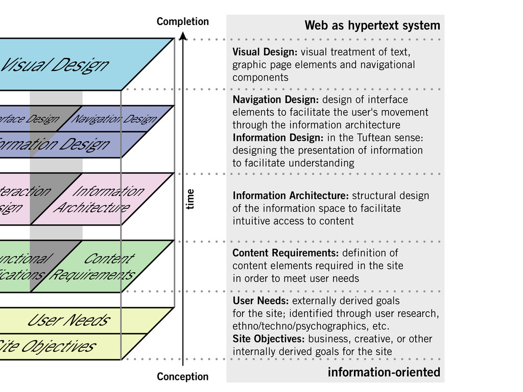 Information Architecture: structural design of ...