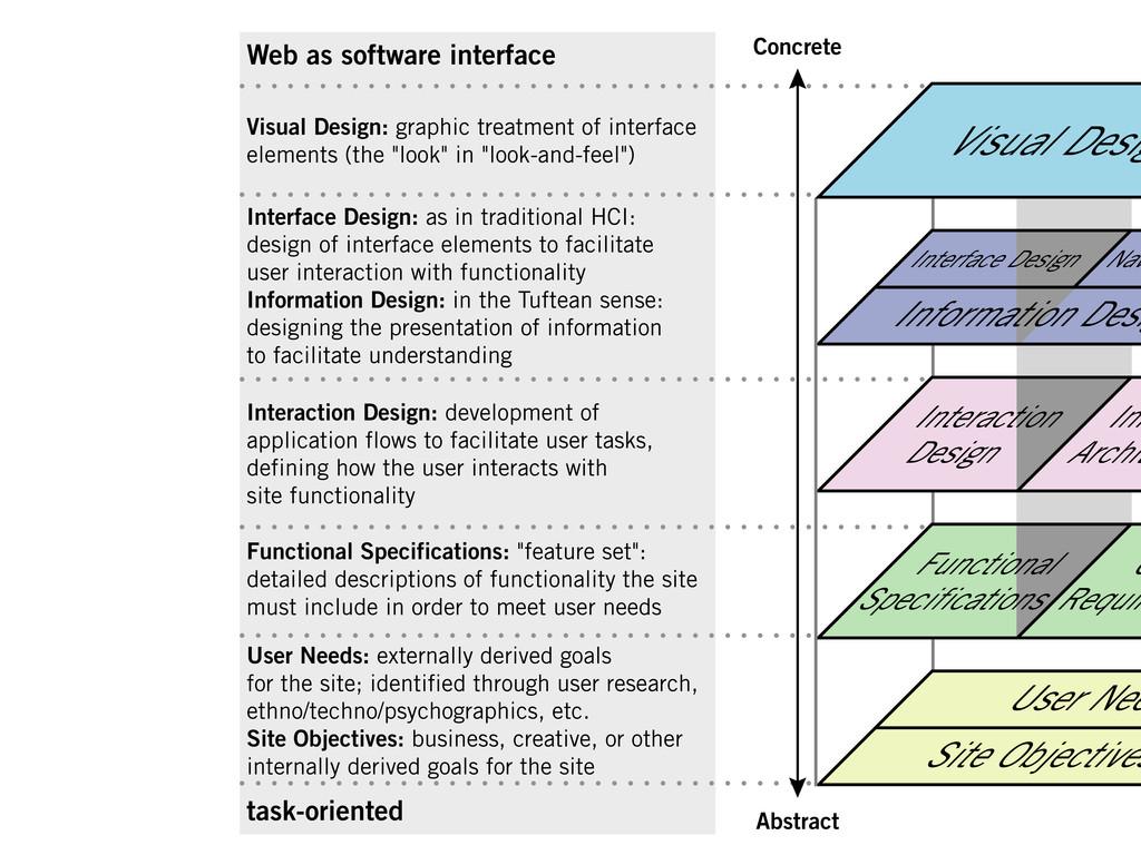 Visual Design: graphic treatment of interface e...