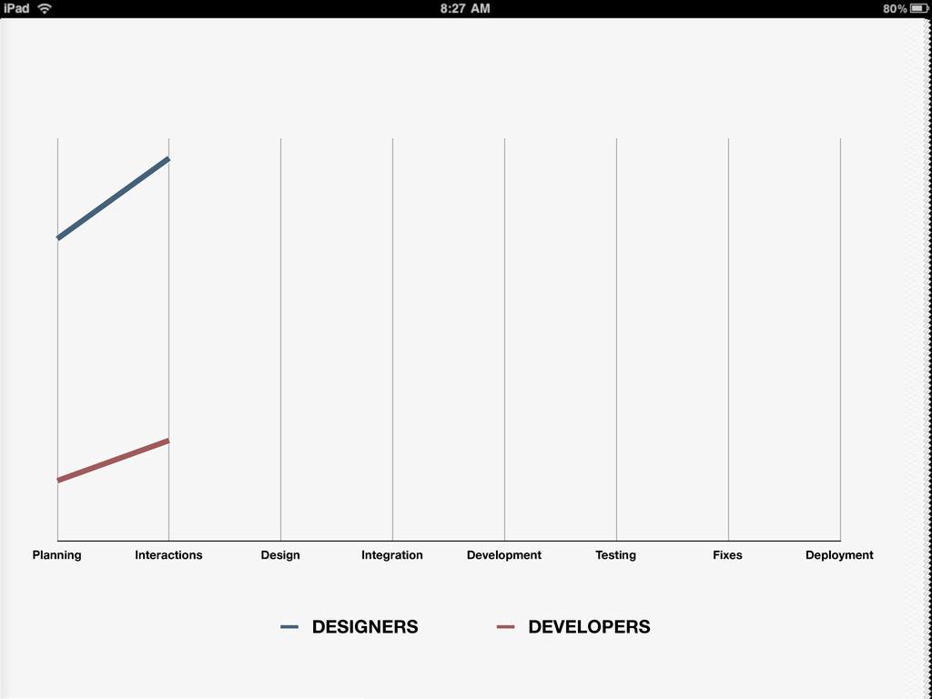 Planning Interactions Design Integration Develo...