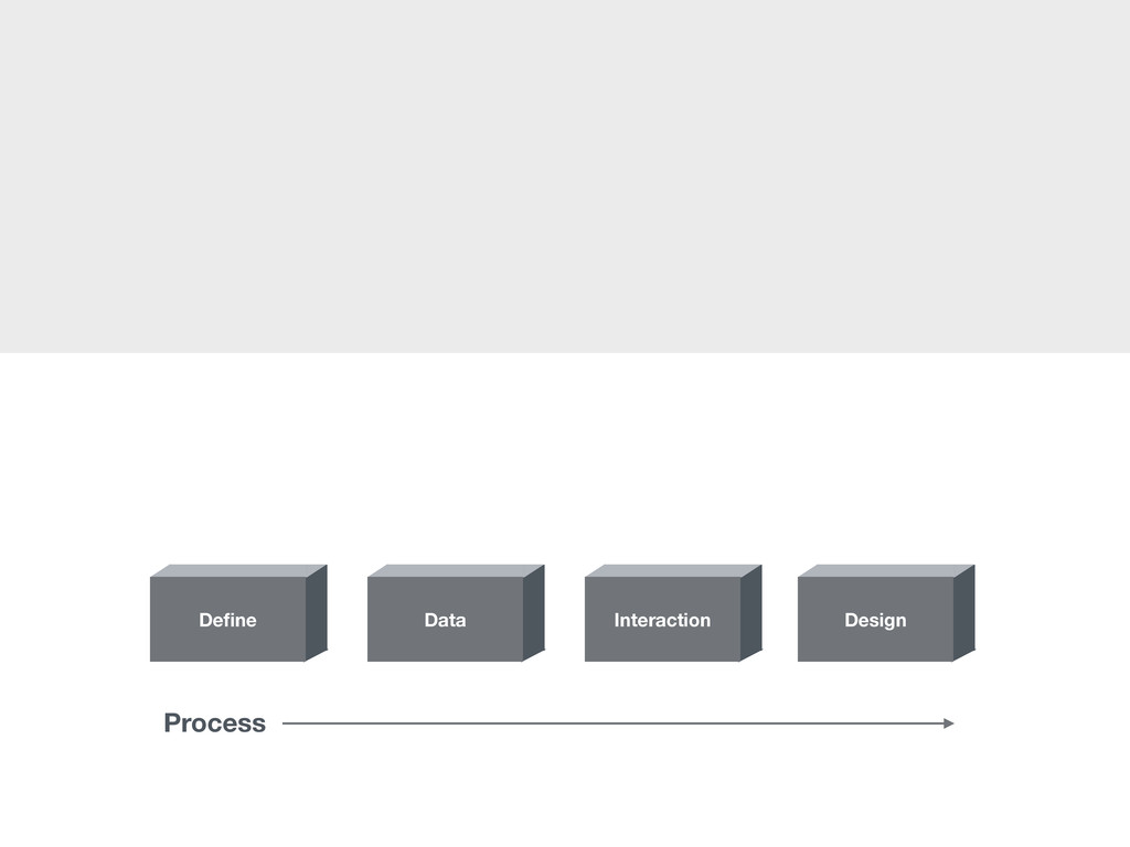 Design Interaction Data Define Process