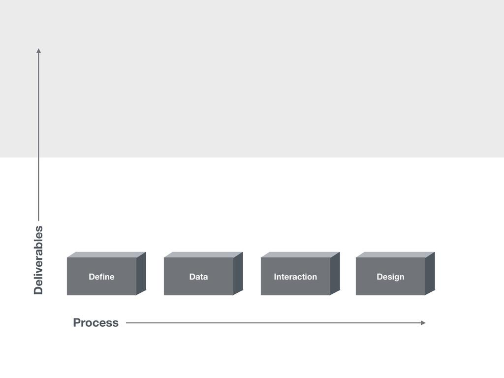 Design Interaction Data Define Process Deliverab...