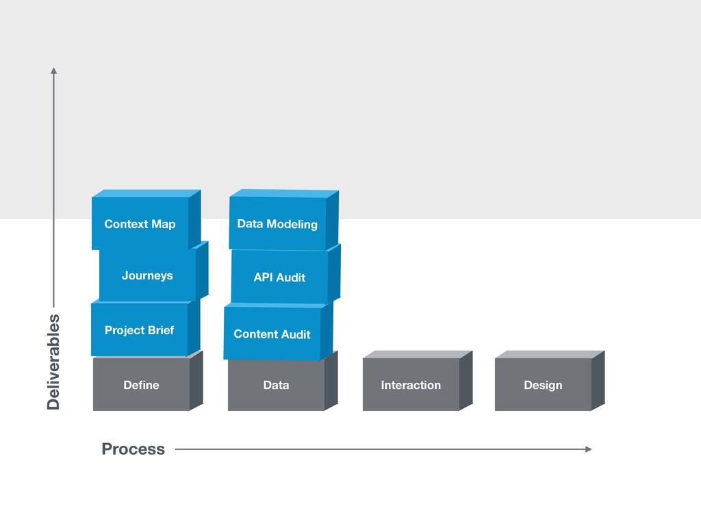 Design Interaction Data Define Project Brief Jou...