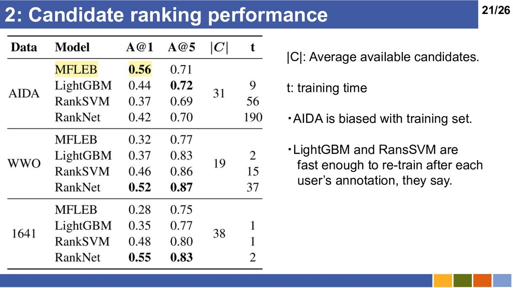 21/26 2: Candidate ranking performance |C|: Ave...