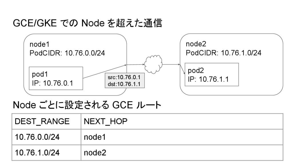 GCE/GKE での Node を超えた通信 Node ごとに設定される GCE ルート no...