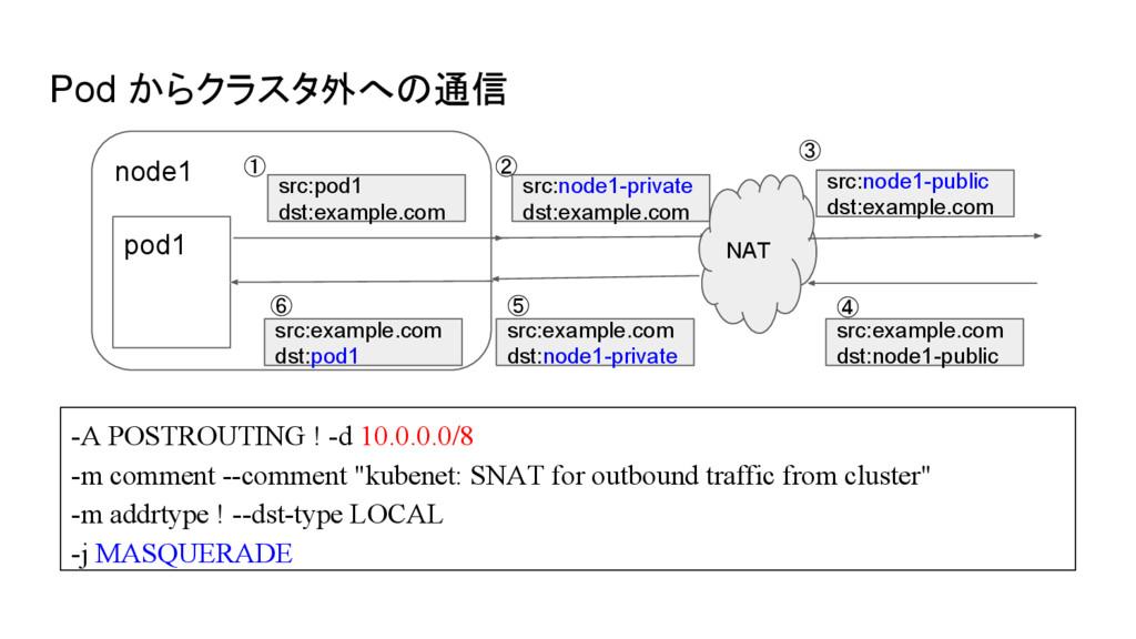 Pod からクラスタ外への通信 -A POSTROUTING ! -d 10.0.0.0/8 ...