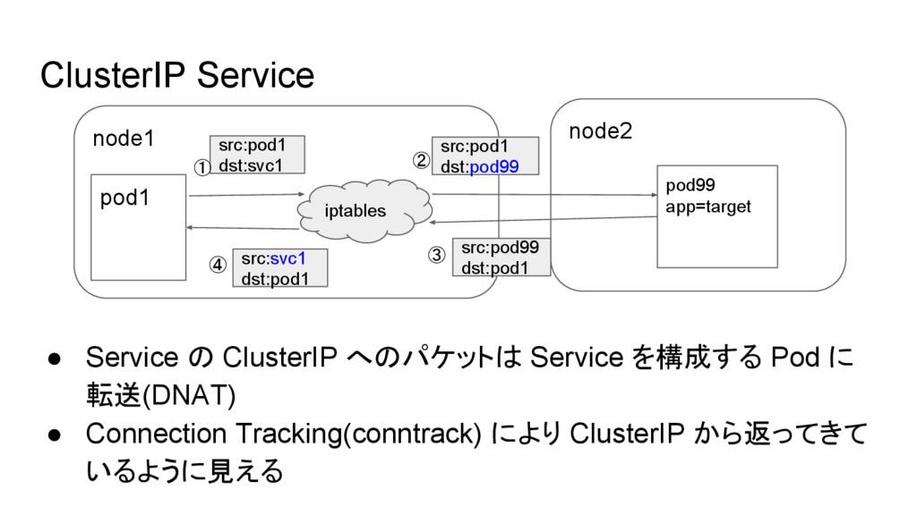 node2 ClusterIP Service ● Service の ClusterIP へ...