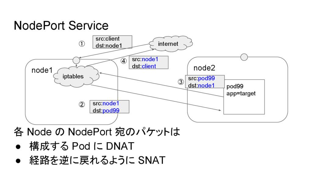 node2 NodePort Service node1 iptables src:clien...