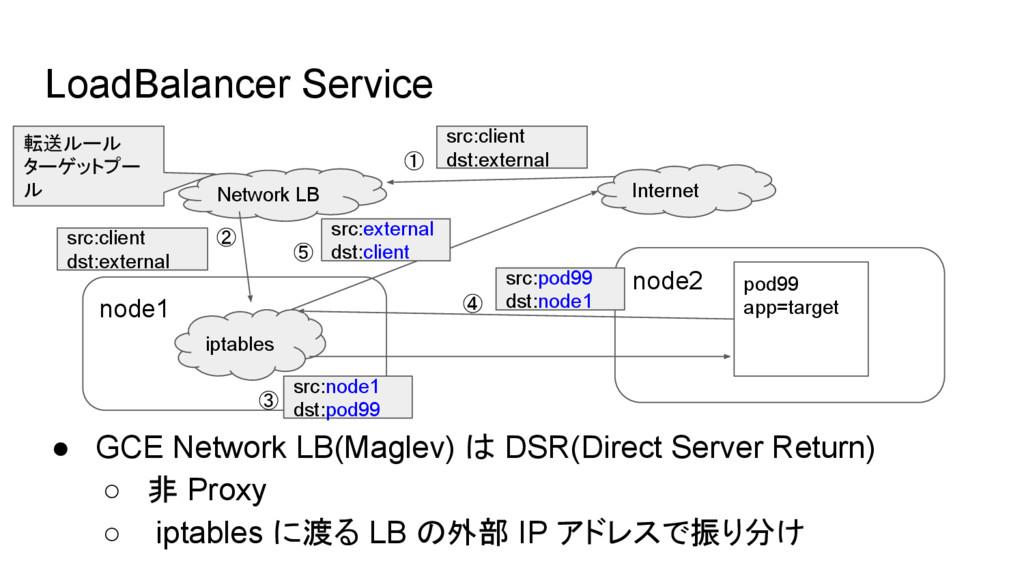 node2 LoadBalancer Service node1 iptables src:c...