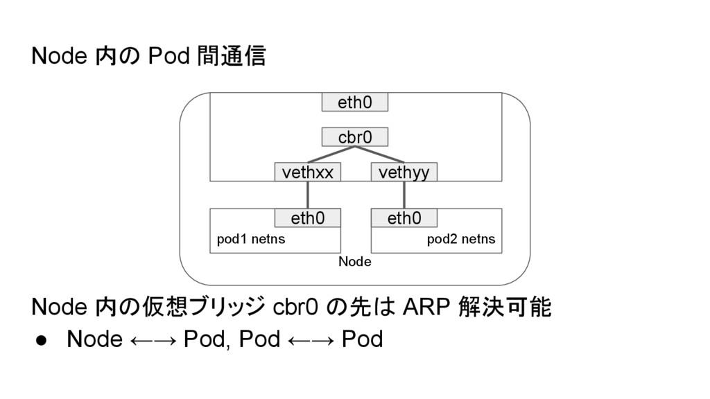 Node 内の Pod 間通信 Node 内の仮想ブリッジ cbr0 の先は ARP 解決可能...