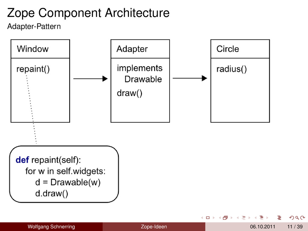 Zope Component Architecture Adapter-Pattern Wol...
