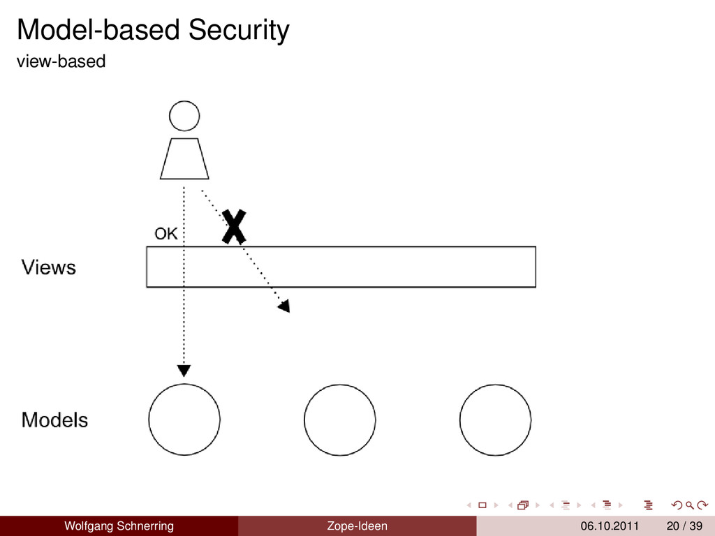 Model-based Security view-based Wolfgang Schner...