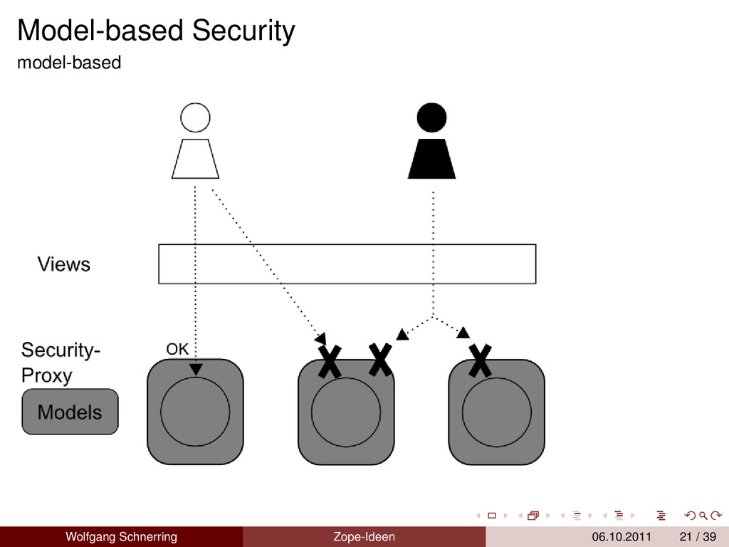 Model-based Security model-based Wolfgang Schne...