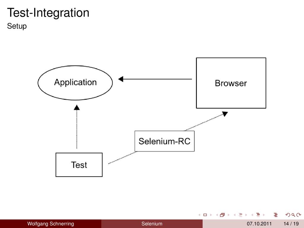 Test-Integration Setup Wolfgang Schnerring Sele...