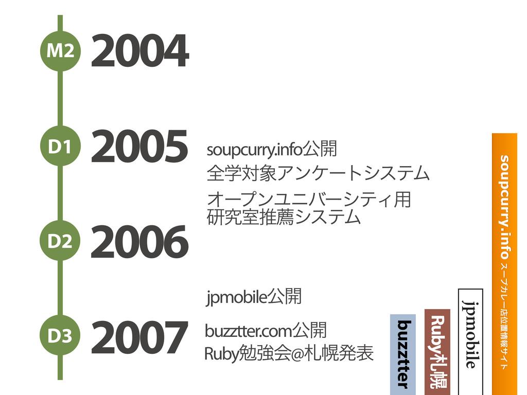 2004 2005 2006 2007 M2 D1 D2 D3 soupcurry.info ...