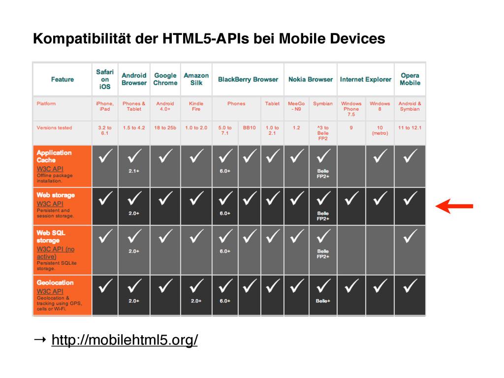 Kompatibilität der HTML5-APIs bei Mobile Device...