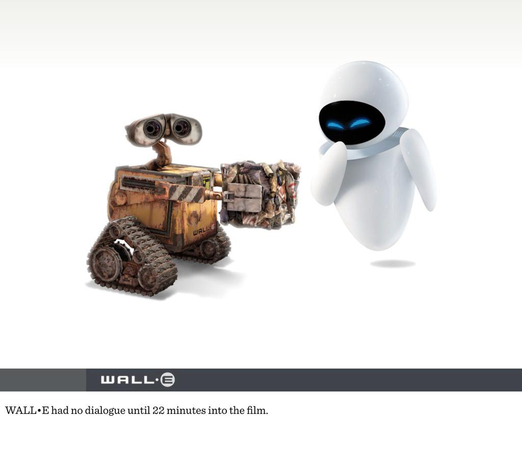 WALL•E had no dialogue until 22 minutes into th...