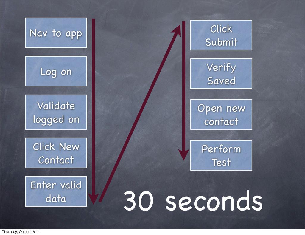 Nav to app Log on Validate logged on Click New ...