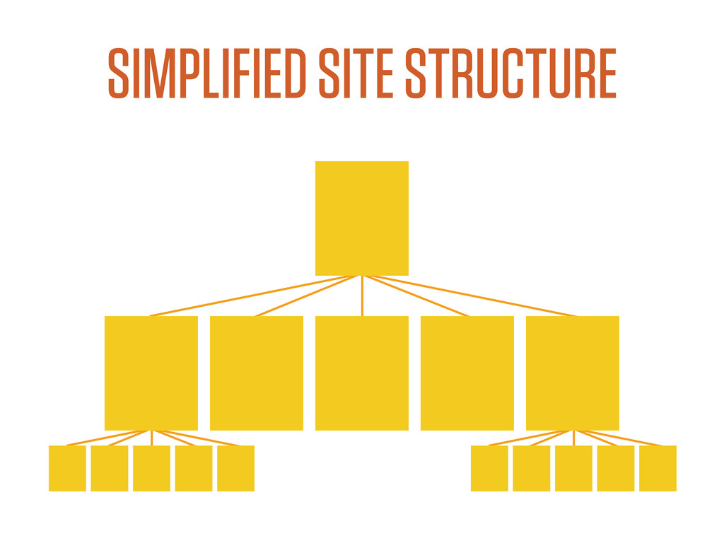 SIMPLIFIED SITE STRUCTURE